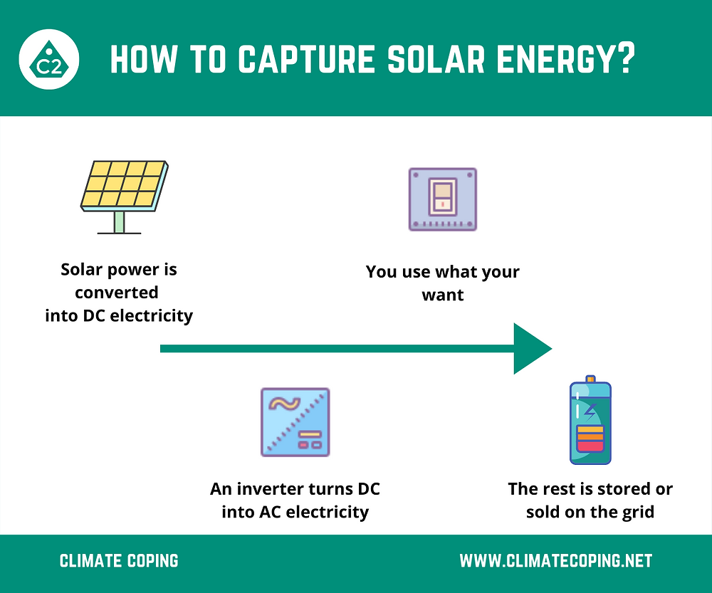 How to capture and use the energy of the sun? Infographics Climate Coping. Preparing for Global Warming. Being energy independent.