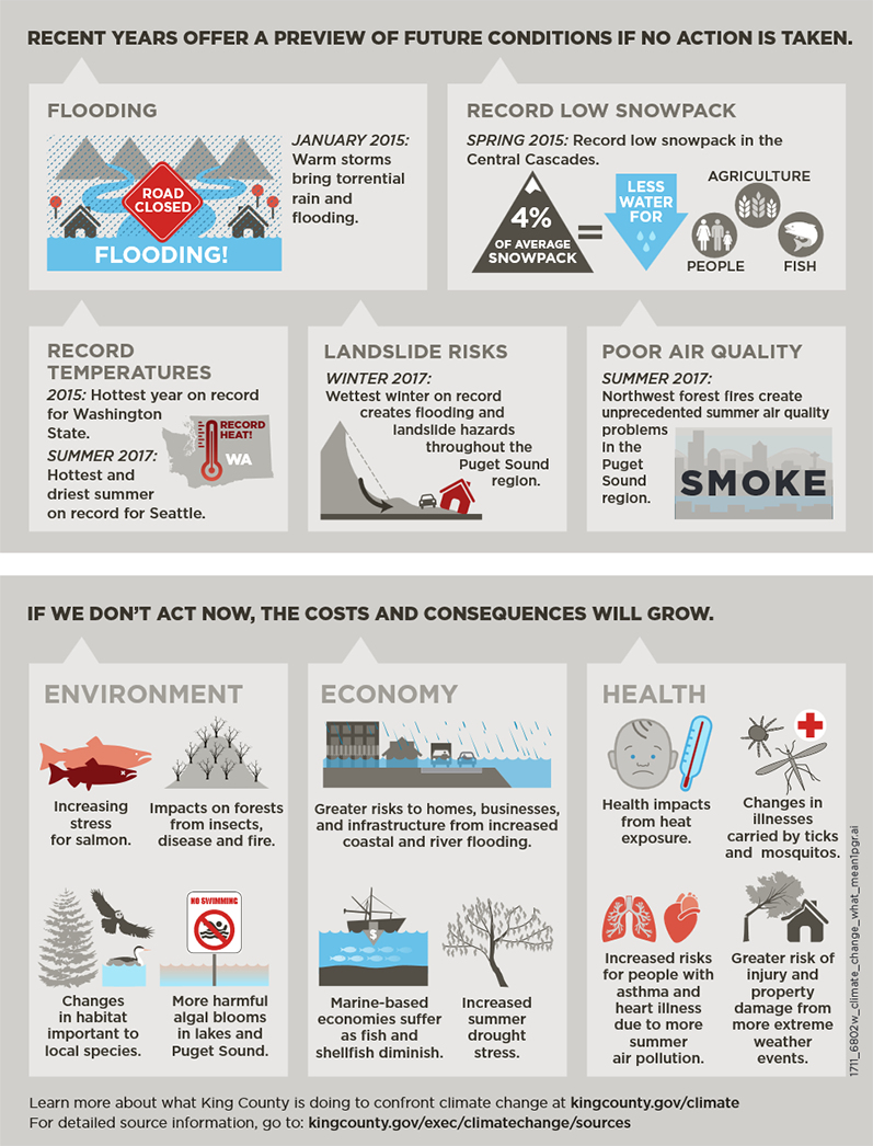 Infographics. Climate Change consequences. Risks and catastrophes. Key facts and numbers. Global Warming. Climate Coping.