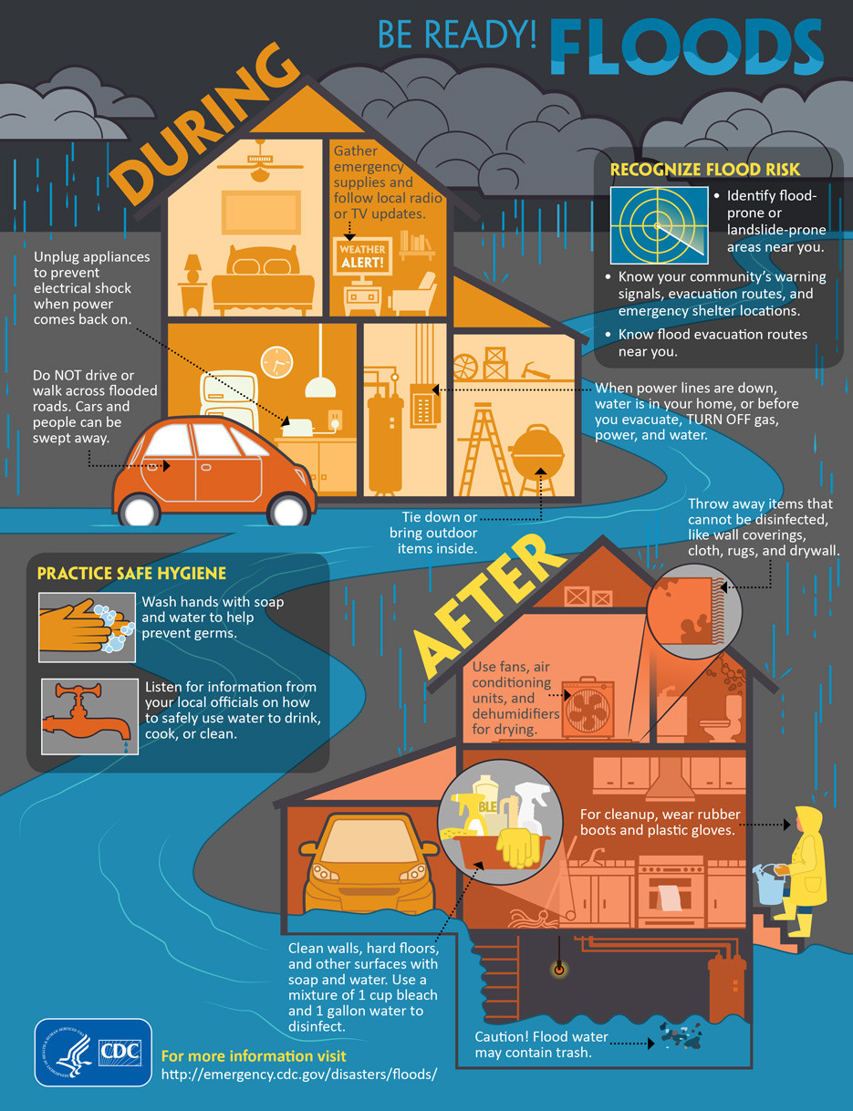 Infographics. Be ready for floods. React during and after. Protect your house and you family from floods and flashfloodsClimate Coping.