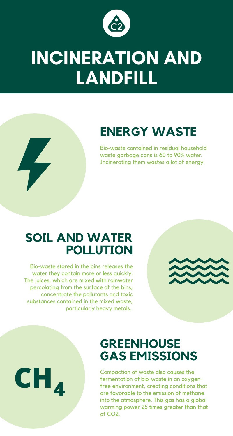 Incineration and landfill of bio waste has a great impact on the environment. Energy is wasted to burn the waste and is not sustainable. Soil and water are polluted with trash burying. Greenhouse gas emissions of methane are contributing greatly to global warming and climate change. Infographics. Climate Coping.