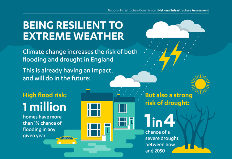 Infographics. How to become more resilient and cope with extreme weather. How many people are at risks. High flood risk 1 million citizensGlobal Warming. Climate Coping.