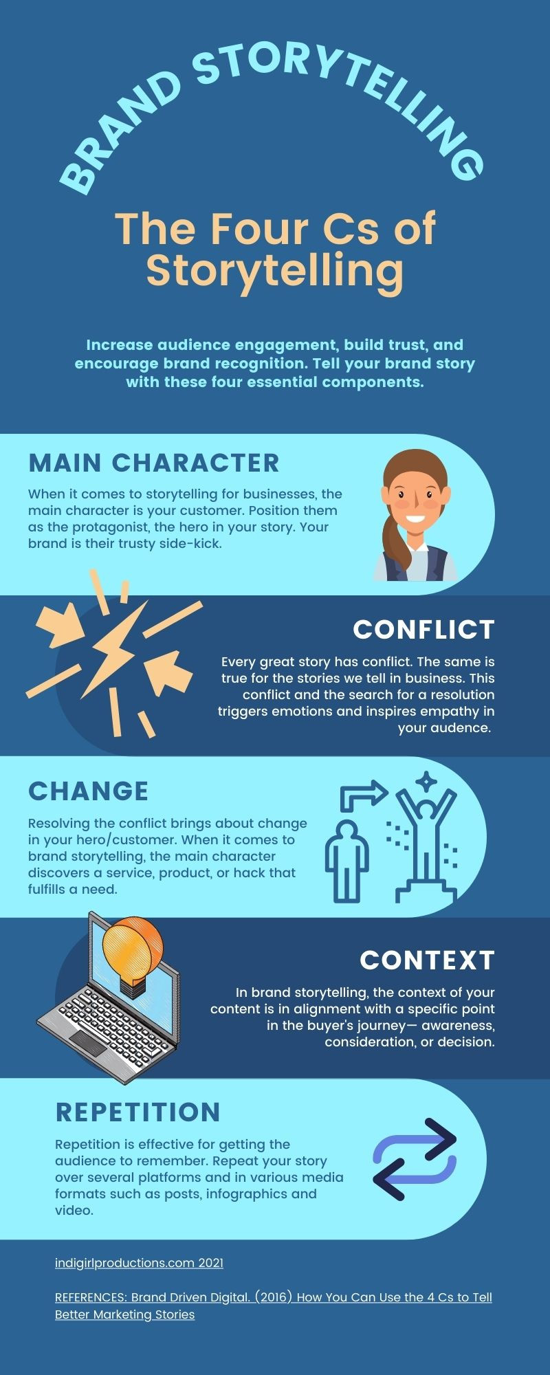 Light and dark blue infgraphic on the four Cs of storytelling: Character, conflict, change, and context.