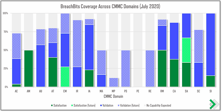 BreachBits offers a wide coverage area of the CMMC Domans