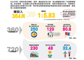 【SROI】Keep Walking夢想資助計畫 展現社會影響力
