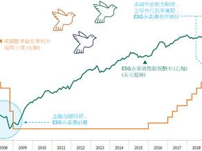 【新冠肺炎疫情後,將掀起全球ESG投資浪潮】