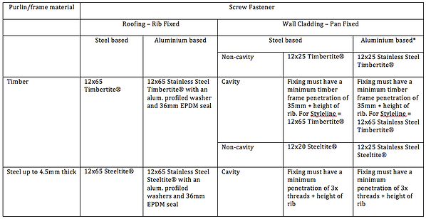 Styleline fixing table.png