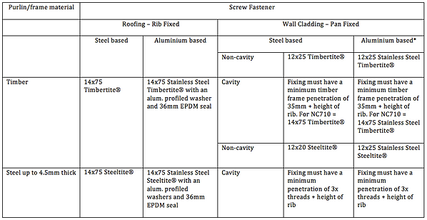 NC710 fixing table.png