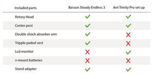 Arri trinity vs Basson Steady Endless 3 comparison chart