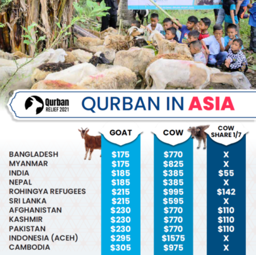 Qurban - Asia.png