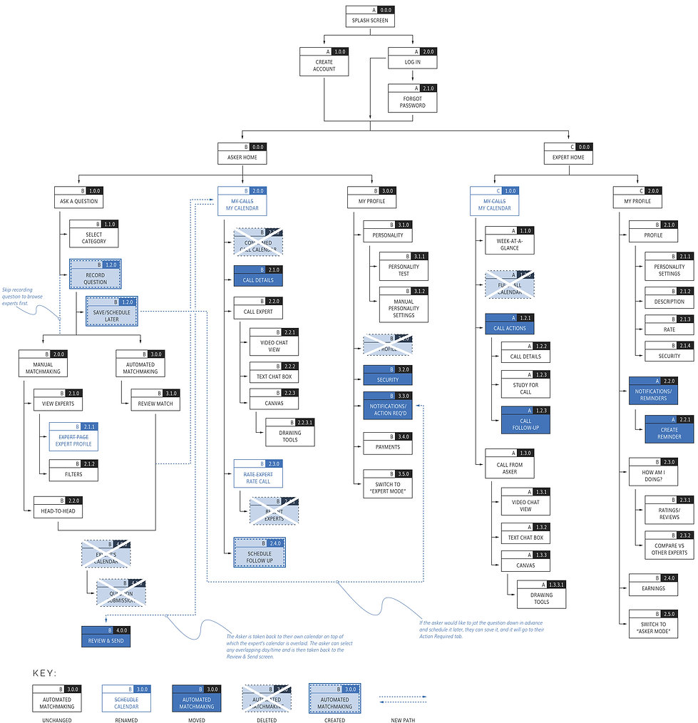 Sitemap - Iteration 2