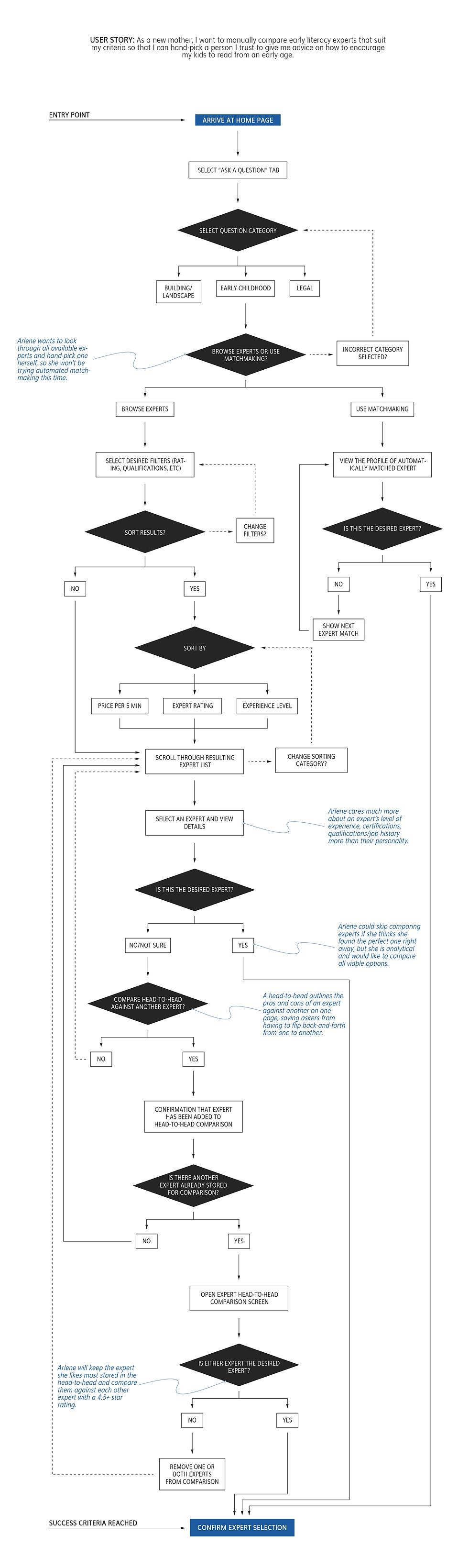 User Flow: Choosing an Exert
