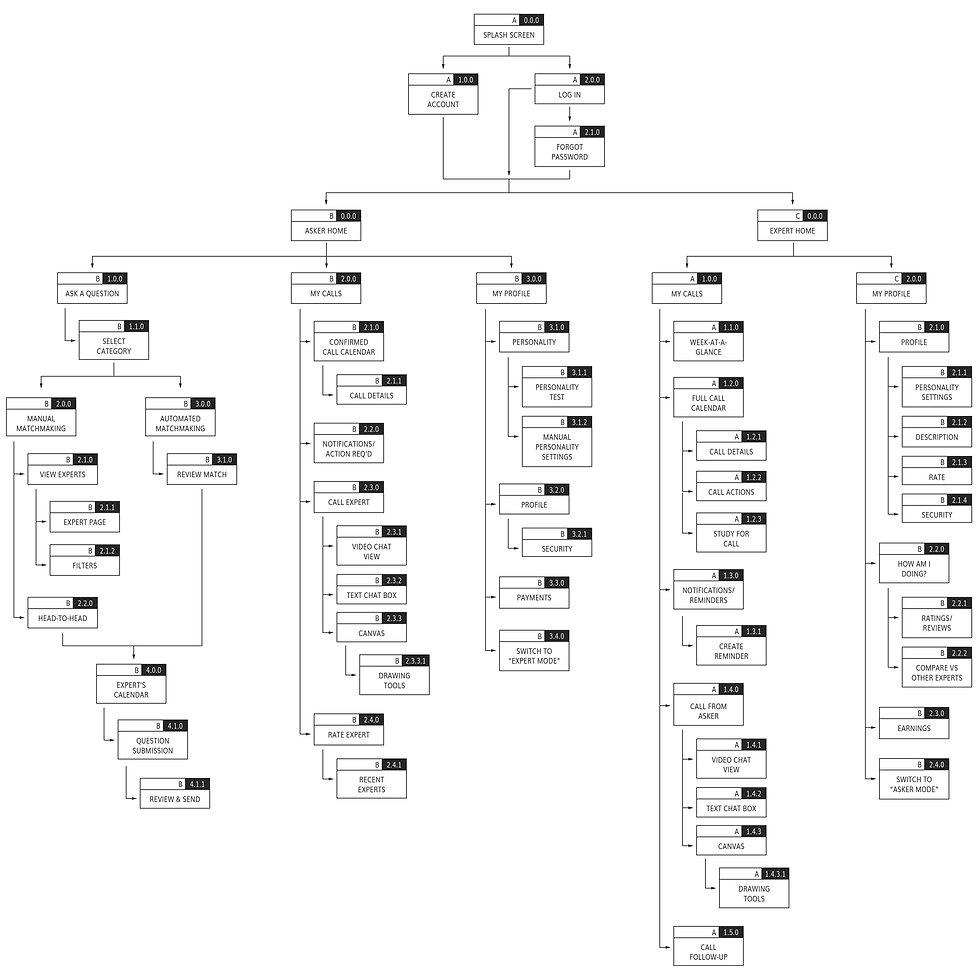 Sitemap - Iteration 1