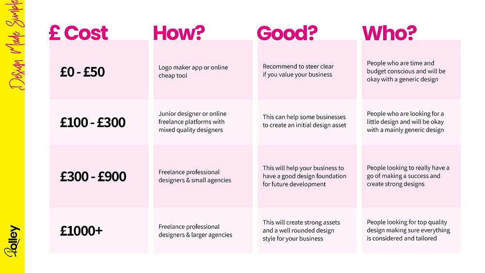 Logo Design Graphic Design Costs and Price Guide Explaining Quality