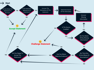 Critical thinking diagram