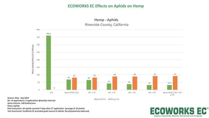 Ecoworks EC Test Results- Hemp- For Webs