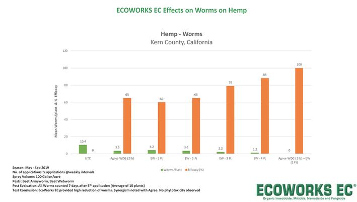 Ecoworks EC Test Results