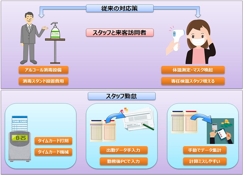 従来の対応策(サーマルAIカメラとの連動).png