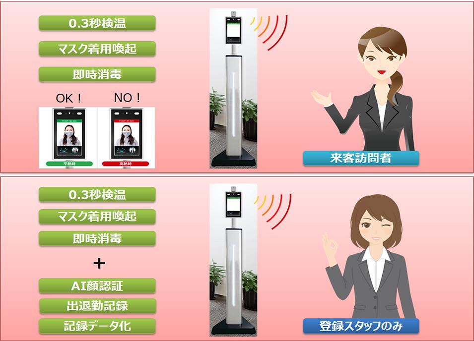 来客訪問者と登録スタッフ(サーマルAIカメラとの連動)女性ver.png