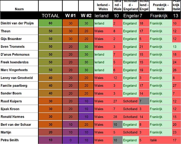 2020 - 6N - Score - Week 2.png