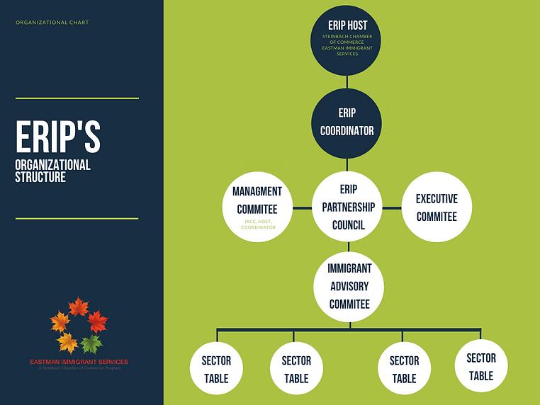 Erip Organizational Chart.png