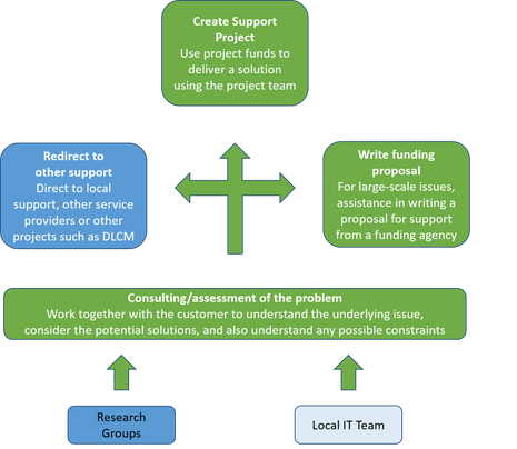 Overview of the EnhanceR support process. Consultancy is an important part of this process: understanding and analysing researcher needs and finding solutions.