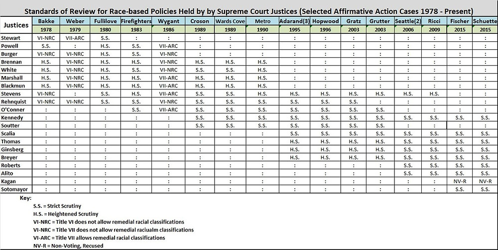 Thus table shows the movement toward strict scrutiny in SCOTUS affirmative action cases.