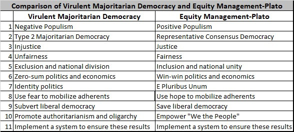 A table showing a point-by-point comparison of Positive Populism and Negative Populism