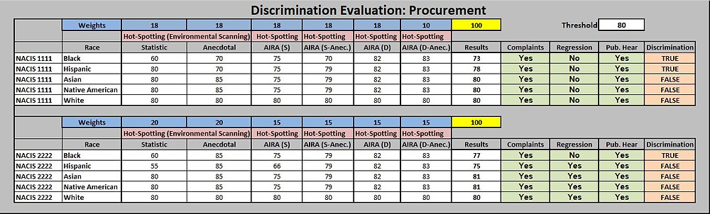 This schematic shows discrimination evaluation: a procurement example.