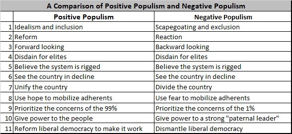 This table shows a point-by-point comparison of the Positive Populism and Negative Populism