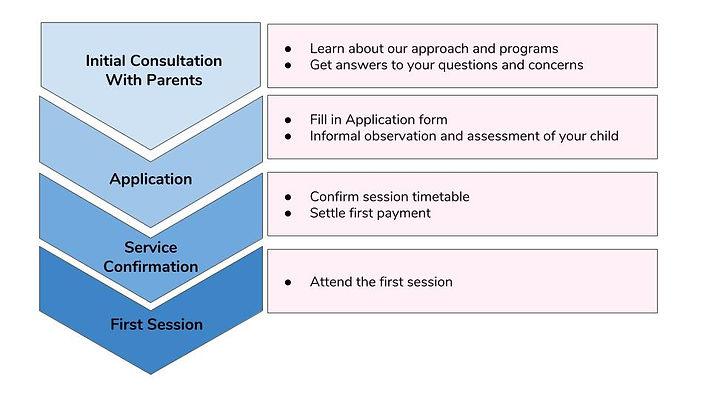 Application Process (Eng).jpg