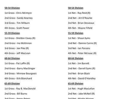 Senior Men's Club Championship Results