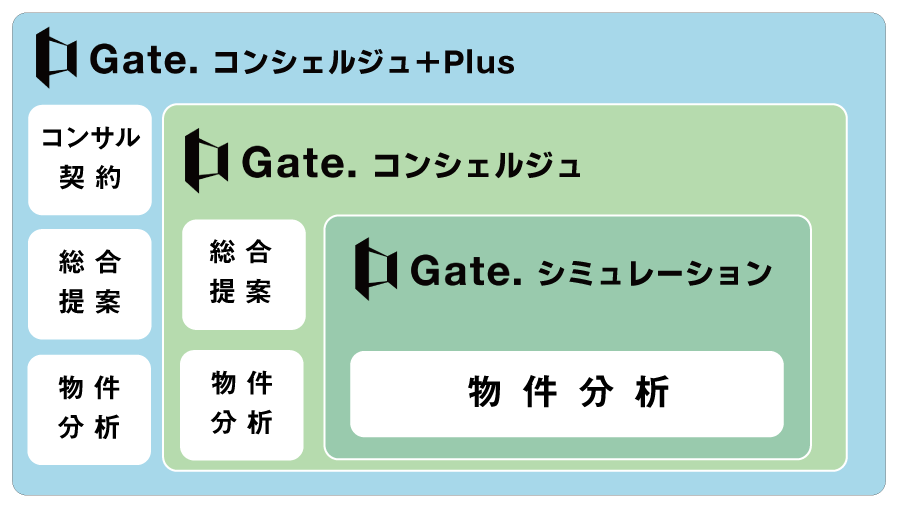 Gateサービス.png
