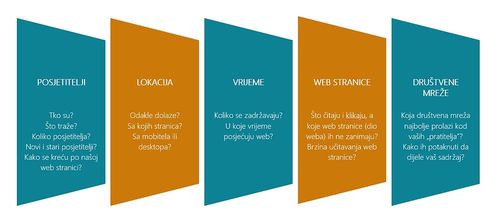 Google Analytics, Online marketing