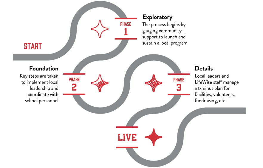 LW Launch Phases Path Graphic For Web.pn