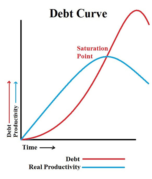 BILLIONS OF DEBT CURVES