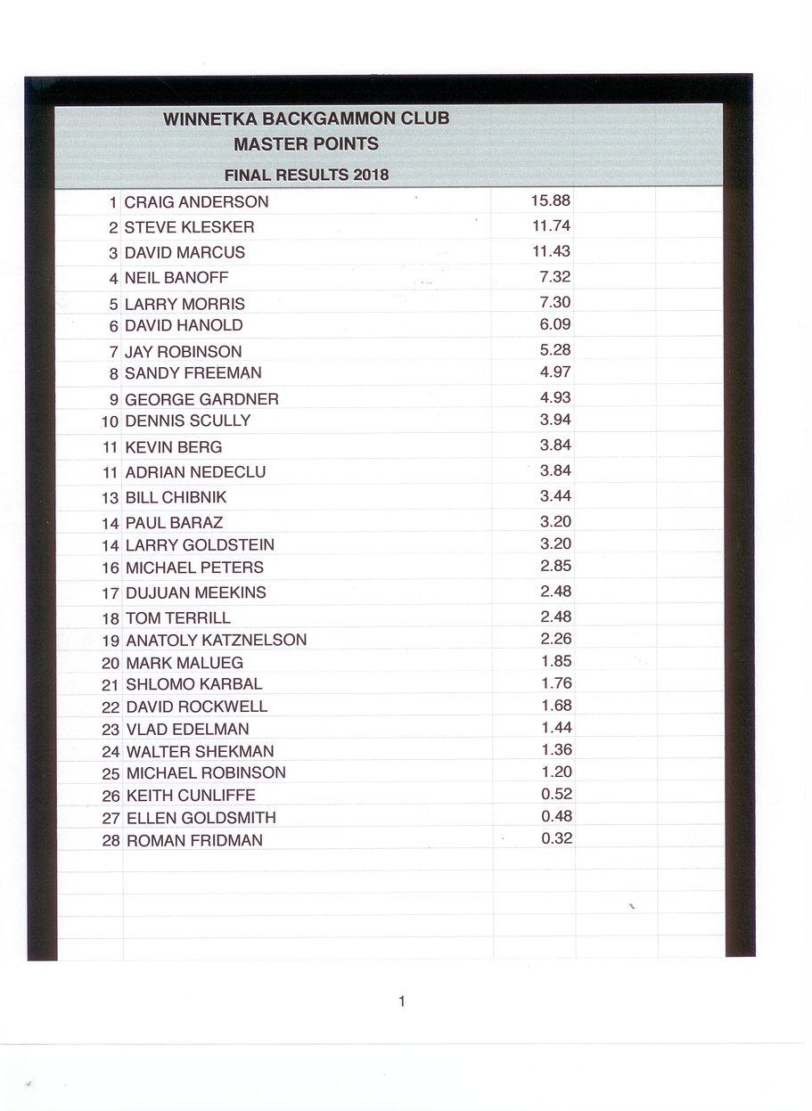 2018 - WBC Standings.JPEG