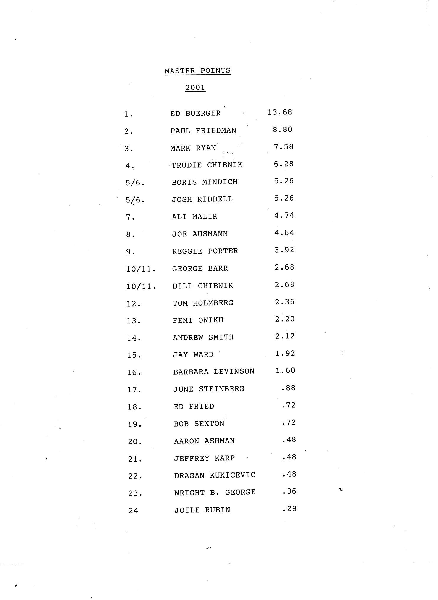 2001 - WBC Standings.jpeg