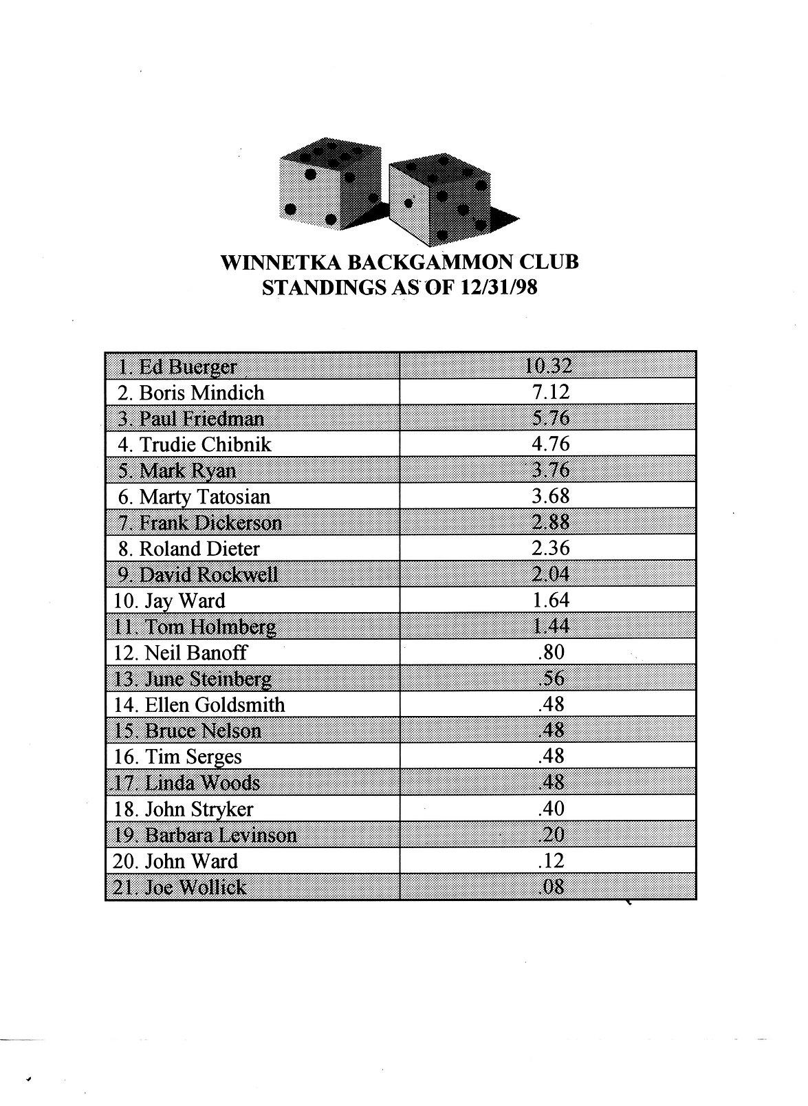 1998 - WBC Standings.jpeg