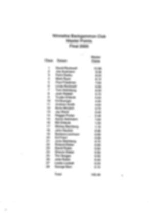 2000 - WBC Standings.jpeg