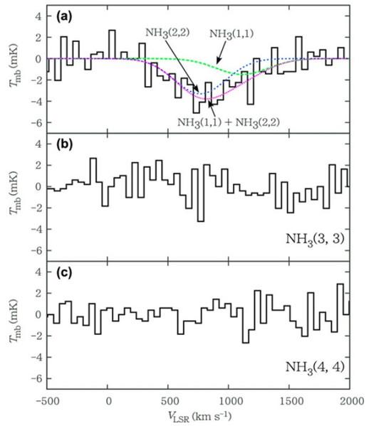 Colonnes de densité de l'ammoniac près du centre de NGC 3079
