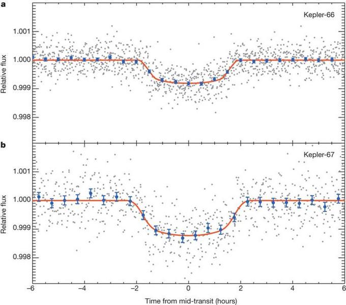 Mise en évidence du transit de Kepler 66 et de Kepler 67