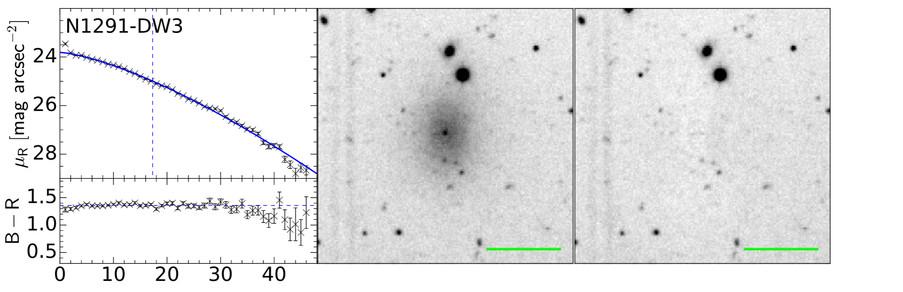 Profils de luminosité de surface et de couleur (à gauche), crop de l'image en bande R (au milieu) et résidu après ajustement isophotal (à droite) de la galaxie naine candidate DW3