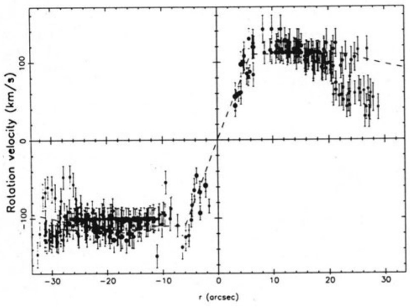 Schéma 2 : Courbe de rotation du noyau de NGC 2535