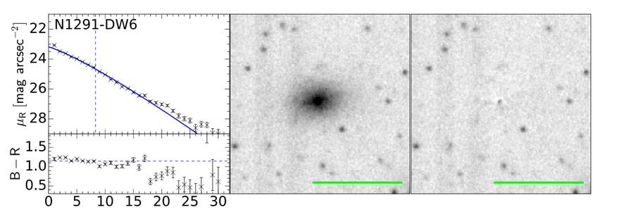 Profils de luminosité de surface et de couleur (à gauche), crop de l'image en bande R (au milieu) et résidu après ajustement isophotal (à droite) de la galaxie naine candidate DW6