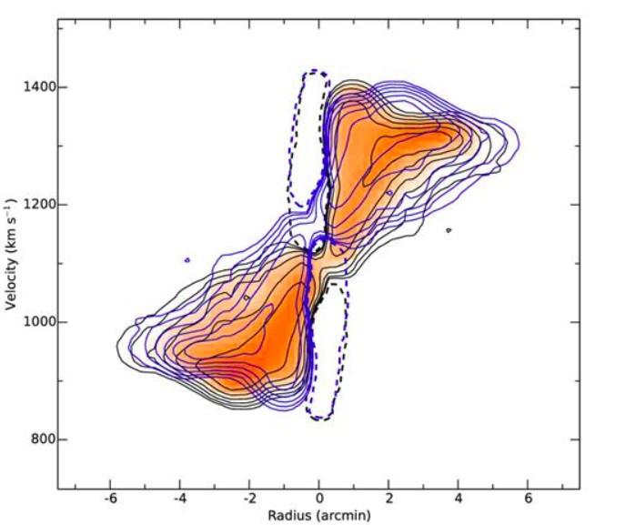 Le déséquilibre de NGC 3079 en HI