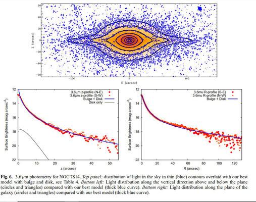 Photométrie à 3.6 µm de NGC 7814