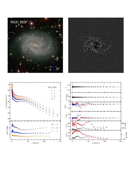 NGC 2525 : profils radiaux