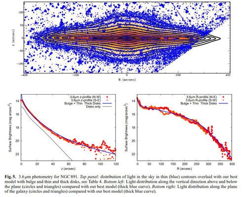 Photométrie à 3.6 µm de NGC 891