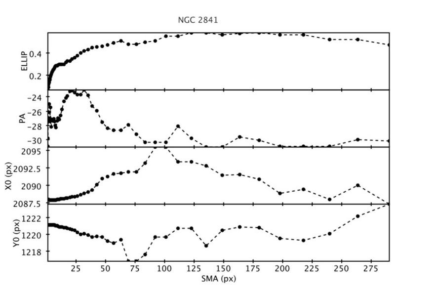 Figure 1 : classification morphologique des galaxies par isophotes