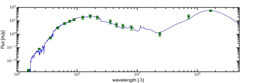 Corrélation SED et observations du pixel 80